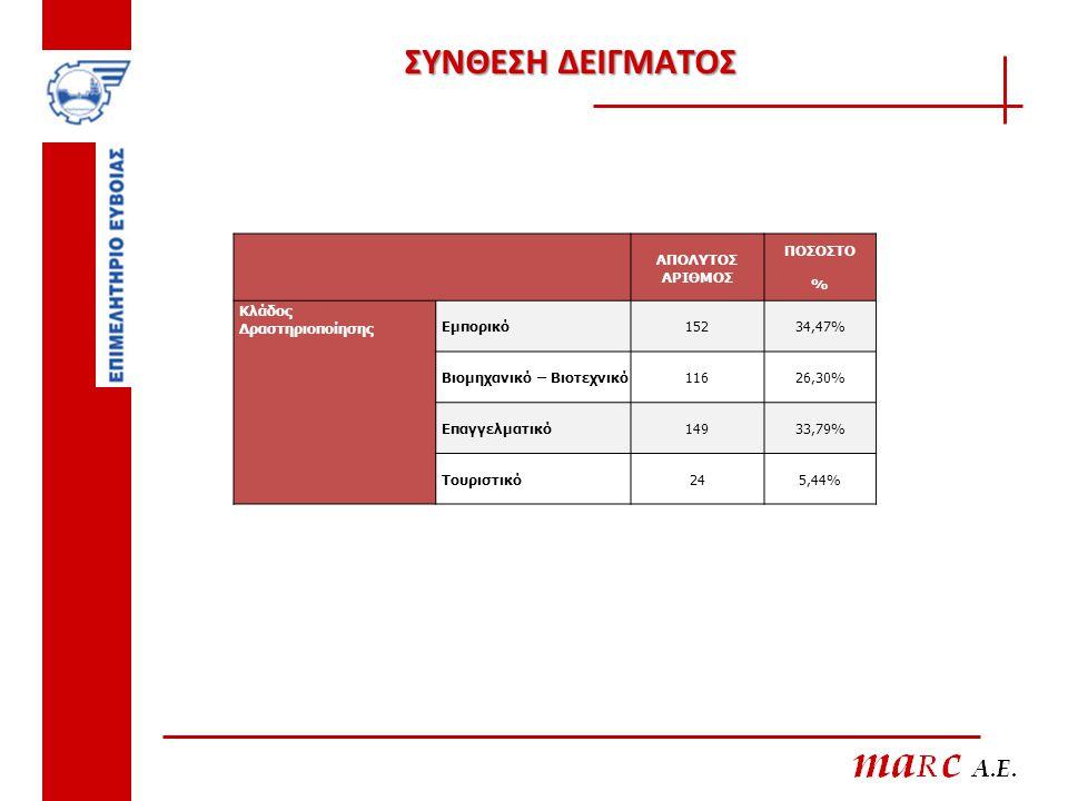 ΣΥΝΘΕΣΗ ΔΕΙΓΜΑΤΟΣ ΑΠΟΛΥΤΟΣ ΑΡΙΘΜΟΣ ΠΟΣΟΣΤΟ % Κλάδος Δραστηριοποίησης Εμπορικό15234,47% Βιομηχανικό – Βιοτεχνικό11626,30% Επαγγελματικό14933,79% Τουρισ