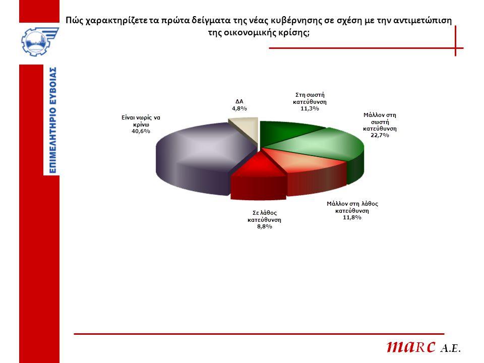 Πώς χαρακτηρίζετε τα πρώτα δείγματα της νέας κυβέρνησης σε σχέση με την αντιμετώπιση της οικονομικής κρίσης;