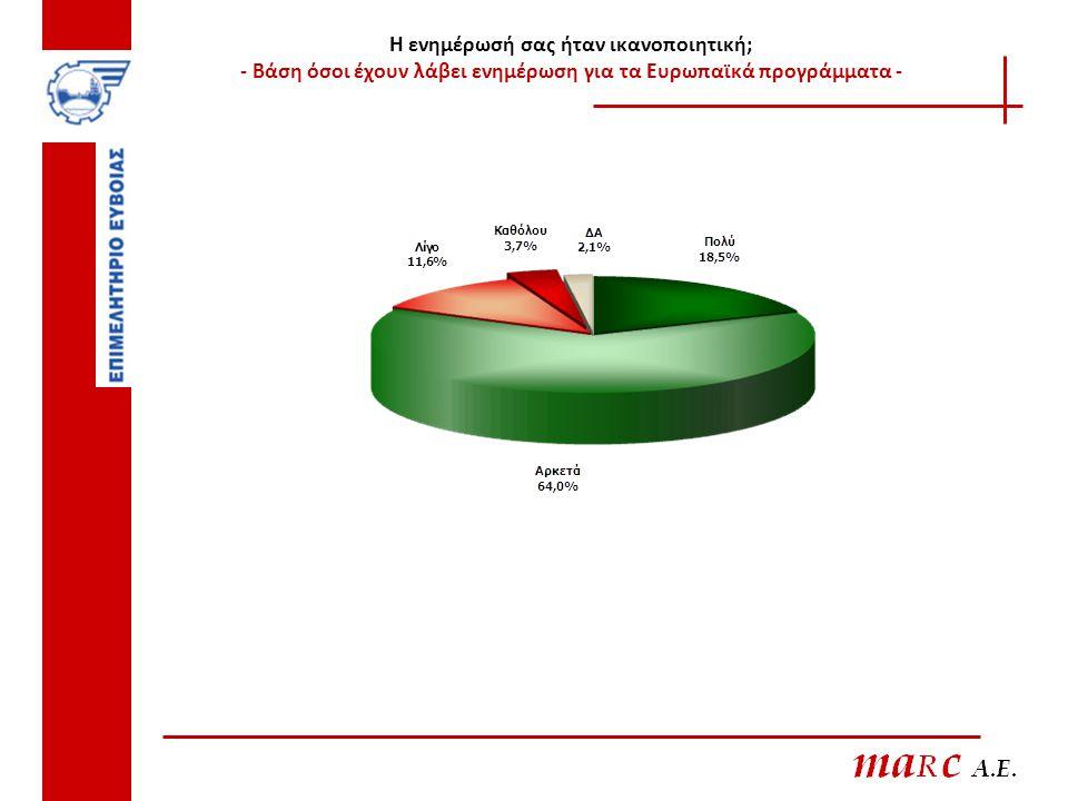 Η ενημέρωσή σας ήταν ικανοποιητική; - Βάση όσοι έχουν λάβει ενημέρωση για τα Ευρωπαϊκά προγράμματα -