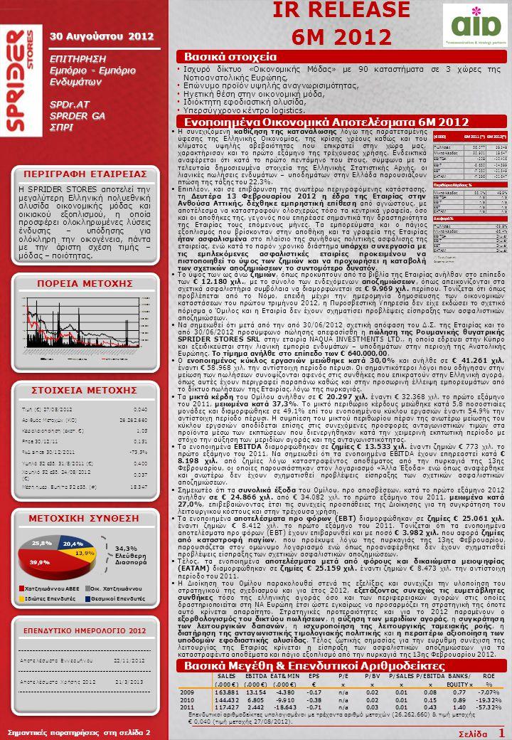 IR RELEASE 6Μ 2012 30 Αυγούστου 2012 ΕΠΙΤΗΡΗΣΗ Εμπόριο - Εμπόριο Ενδυμάτων SPDr.AT SPRDER GA ΣΠΡΙ H SPRIDER STORES αποτελεί την μεγαλύτερη Ελληνική πολυεθνική αλυσίδα οικονομικής μόδας και οικιακού εξοπλισμού, η οποία προσφέρει ολοκληρωμένες λύσεις ένδυσης – υπόδησης για ολόκληρη την οικογένεια, πάντα με την άριστη σχέση τιμής – μόδας – ποιότητας.