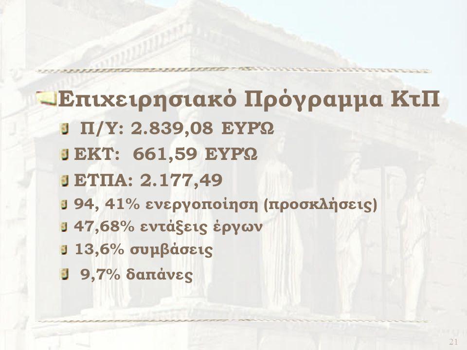 21 Επιχειρησιακό Πρόγραμμα ΚτΠ Π/Υ: 2.839,08 ΕΥΡΏ ΕΚΤ: 661,59 ΕΥΡΏ ΕΤΠΑ: 2.177,49 94, 41% ενεργοποίηση (προσκλήσεις) 47,68% εντάξεις έργων 13,6% συμβάσεις 9,7% δαπάνες