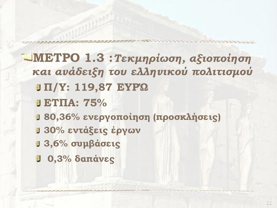 22 ΜΕΤΡΟ 1.3 : Τεκμηρίωση, αξιοποίηση και ανάδειξη του ελληνικού πολιτισμού Π/Υ: 119,87 ΕΥΡΏ ΕΤΠΑ: 75% 80,36% ενεργοποίηση (προσκλήσεις) 30% εντάξεις έργων 3,6% συμβάσεις 0,3% δαπάνες