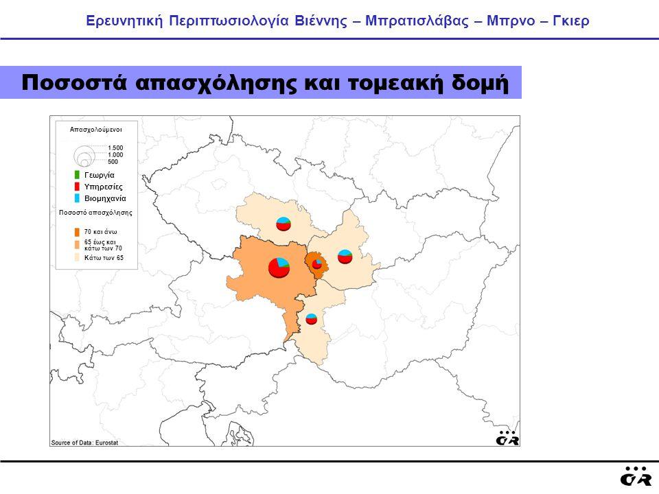 Ερευνητική Περιπτωσιολογία Βιέννης – Μπρατισλάβας – Μπρνο – Γκιερ Ποσοστά απασχόλησης και τομεακή δομή Απασχολούμενοι Γεωργία Υπηρεσίες Βιομηχανία 70