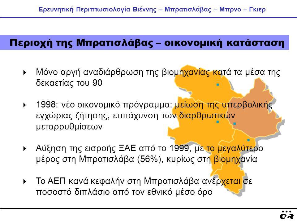 Ερευνητική Περιπτωσιολογία Βιέννης – Μπρατισλάβας – Μπρνο – Γκιερ Περιοχή της Μπρατισλάβας – οικονομική κατάσταση  Μόνο αργή αναδιάρθρωση της βιομηχανίας κατά τα μέσα της δεκαετίας του 90  1998: νέο οικονομικό πρόγραμμα: μείωση της υπερβολικής εγχώριας ζήτησης, επιτάχυνση των διαρθρωτικών μεταρρυθμίσεων  Αύξηση της εισροής ΞΑΕ από το 1999, με το μεγαλύτερο μέρος στη Μπρατισλάβα (56%), κυρίως στη βιομηχανία  Το ΑΕΠ κανά κεφαλήν στη Μπρατισλάβα ανέρχεται σε ποσοστό διπλάσιο από τον εθνικό μέσο όρο