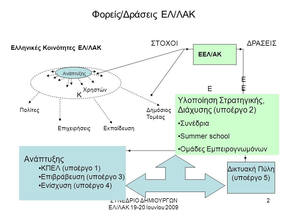 ΣΥΝΕΔΡΙΟ ΔΗΜΙΟΥΡΓΩΝ ΕΛ/ΛΑΚ 19-20 Ιουνίου 2009 3 ΚΠΕΛ: Καθορισμός Έργου •Η καθιέρωση δέκα (10) ΚΠΕΛ σε όλη την Ελλάδα για –την ενθάρυνση εισαγωγής ΕΛ/ΛΑΚ και της αποδοχής του στην εκπαιδευτική διδικασία/εργαστήρια –την εκπαίδευση μαθητών και φοιτητών/σπουδαστών στην ανάπτυξη εφαρμογών ΕΛ/ΛΑΚ, –την αρωγή τους για την υλοποίηση ατομικών έργων συνεισφοράς σε εφαρμογές ΕΛ/ΛΑΚ