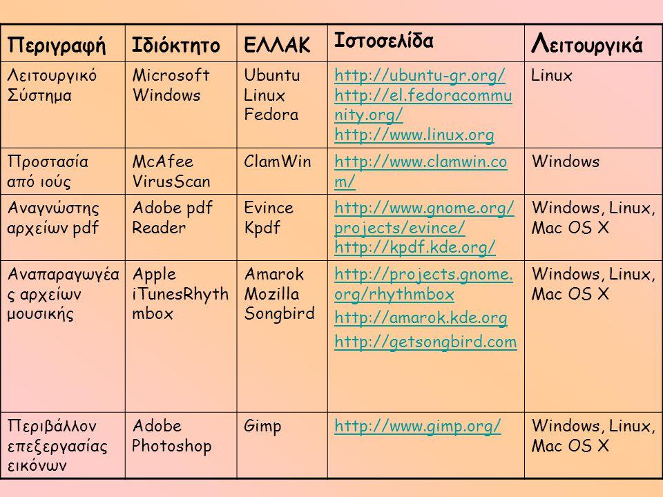 ΠεριγραφήΙδιόκτητοΕΛΛΑΚ Ιστοσελίδα Λ ειτουργικά Λειτουργικό Σύστημα Microsoft Windows Ubuntu Linux Fedora http://ubuntu-gr.org/ http://el.fedoracommu