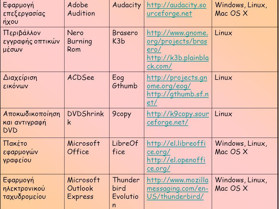 Εφαρμογή επεξεργασίας ήχου Adobe Audition Audacityhttp://audacity.so urceforge.net Windows, Linux, Mac OS X Περιβάλλον εγγραφής οπτικών μέσων Nero Bur