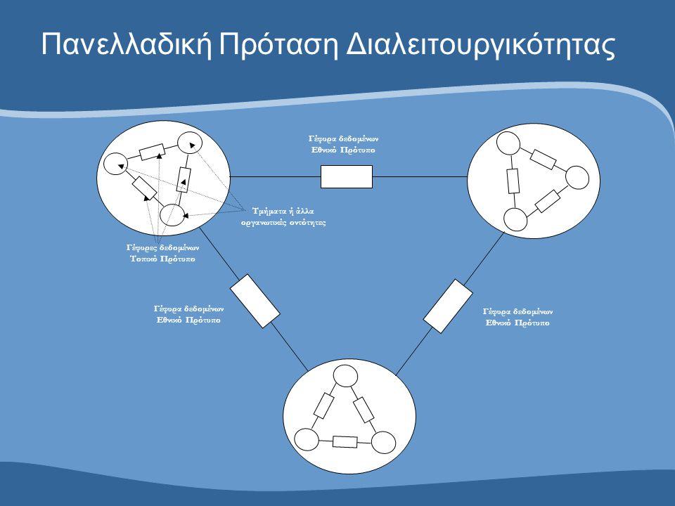 Οι Τρεις Στρατηγικοί Πυλώνες Δείκτες Αποτελέσματος Κωδικοποιήσεις Πλαίσιο Διαλειτουργικότητας  Παρακολούθηση Συστήματος  Πληροφόρηση Ενημέρωση  Performance Management  Παρακολούθηση Συστήματος  Πληροφόρηση Ενημέρωση  Performance Management  Κωδικοποίηση Ιατρικής Πληροφορίας  Μείωση Ιατρικών Λαθών  Ανταλλαγή ιατρικών δεδομένων  Δημιουργία στατιστικών δεδομένων  Κωδικοποίηση Ιατρικής Πληροφορίας  Μείωση Ιατρικών Λαθών  Ανταλλαγή ιατρικών δεδομένων  Δημιουργία στατιστικών δεδομένων  Ανταλλαγή δεδομένων  Διασύνδεση ΠΣ  Δημιουργία ηλεκτρονικών υπηρεσιών υγείας  Ανταλλαγή δεδομένων  Διασύνδεση ΠΣ  Δημιουργία ηλεκτρονικών υπηρεσιών υγείας