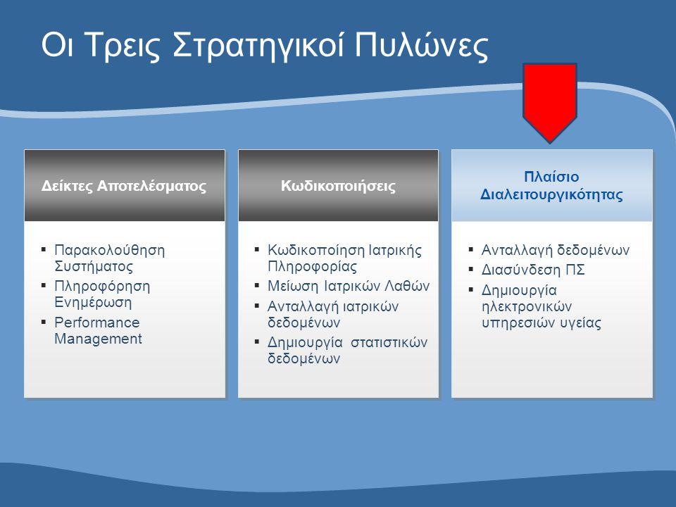 Οι Τρεις Στρατηγικοί Πυλώνες Δείκτες Αποτελέσματος Κωδικοποιήσεις Πλαίσιο Διαλειτουργικότητας  Παρακολούθηση Συστήματος  Πληροφόρηση Ενημέρωση  Per