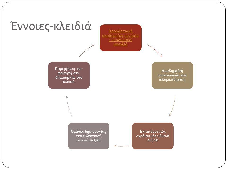 Έννοιες - κλειδιά Παραδοσιακή ακαδημαϊκή εργασία / ακαδημαϊκή μοναξιά Ακαδημαϊκή ε π ικοινωνία και αλληλε π ίδραση Εκ π αιδευτικός σχεδιασμός υλικού ΑεξΑΕ Ομάδες δημιουργίας εκ π αιδευτικού υλικού ΑεξΑΕ Παρέμβαση του φοιτητή στη δημιουργία του υλικού