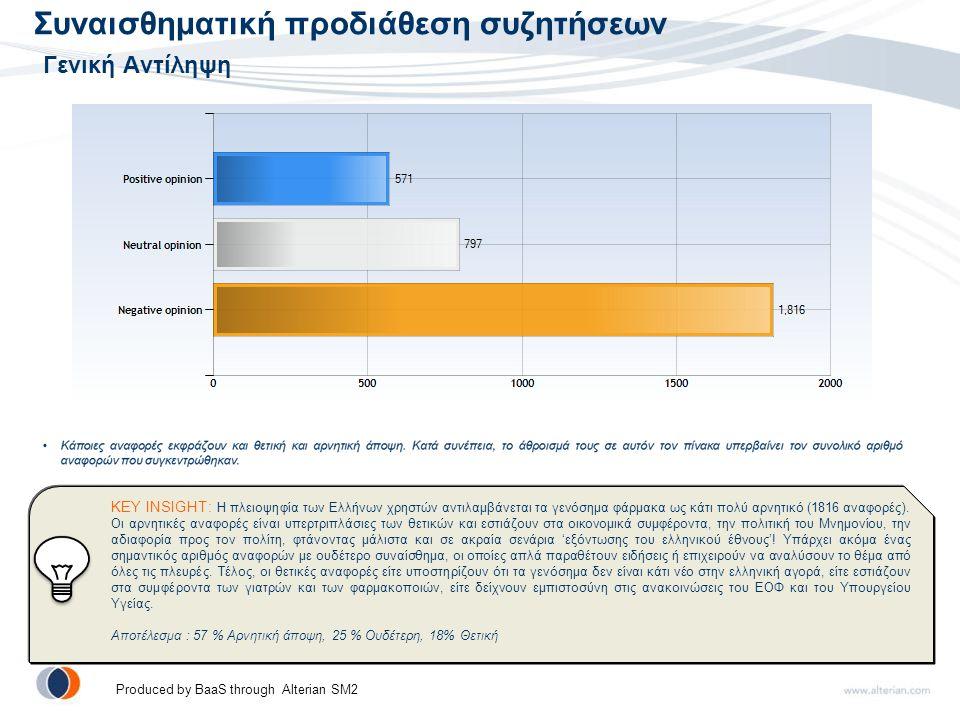 Συναισθηματική προδιάθεση συζητήσεων Γενική Αντίληψη KEY INSIGHT: Η πλειοψηφία των Ελλήνων χρηστών αντιλαμβάνεται τα γενόσημα φάρμακα ως κάτι πολύ αρνητικό (1816 αναφορές).