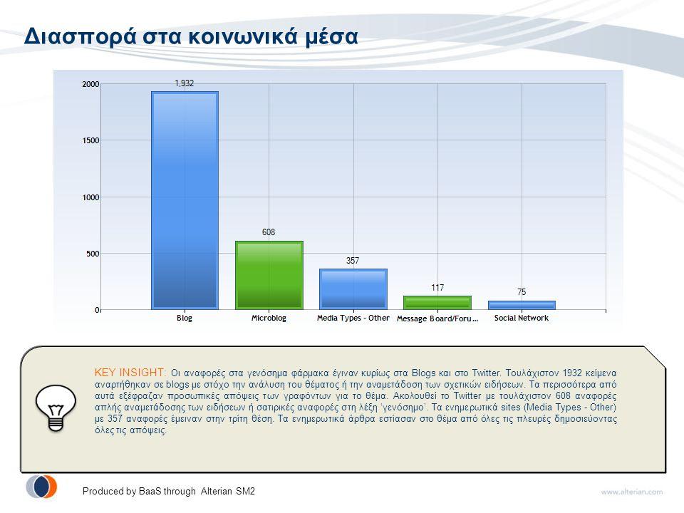 Διασπορά στα κοινωνικά μέσα KEY INSIGHT: Οι αναφορές στα γενόσημα φάρμακα έγιναν κυρίως στα Blogs και στο Twitter.