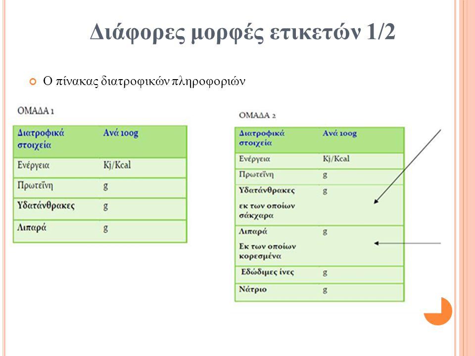 Διάφορες μορφές ετικετών 1/2 Ο πίνακας διατροφικών πληροφοριών