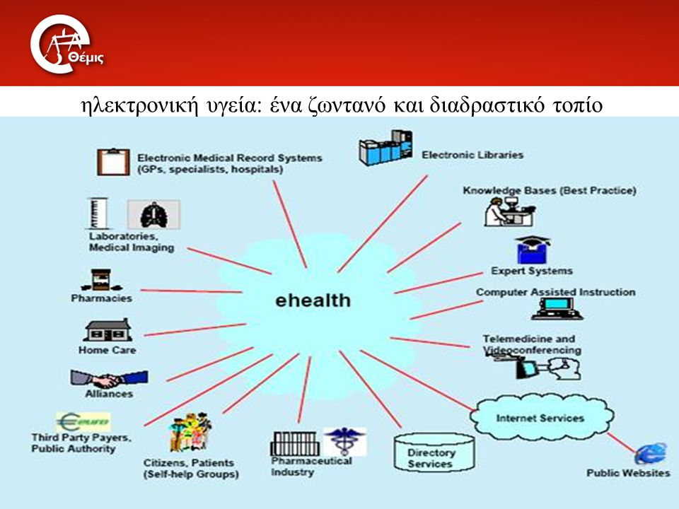 το πεδίο εφαρμογής της ηλεκτρονικής υγείας 1.