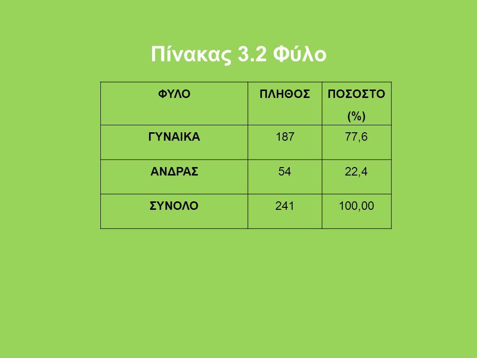 Πίνακας 3.2 Φύλο ΦΥΛΟΠΛΗΘΟΣ ΠΟΣΟΣΤΟ (%) ΓΥΝΑΙΚΑ18777,6 ΑΝΔΡΑΣ5422,4 ΣΥΝΟΛΟ241100,00