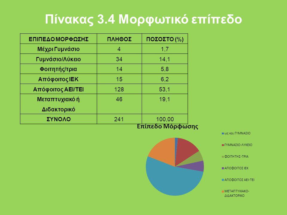 Πίνακας 3.4 Μορφωτικό επίπεδο ΕΠΙΠΕΔΟ ΜΟΡΦΩΣΗΣΠΛΗΘΟΣΠΟΣΟΣΤΟ (%) Μέχρι Γυμνάσιο41,7 Γυμνάσιο/Λύκειο3414,1 Φοιτητής/τρια145,8 Απόφοιτος ΙΕΚ156,2 Απόφοιτος ΑΕΙ/ΤΕΙ12853,1 Μεταπτυχιακό ή Διδακτορικό 4619,1 ΣΥΝΟΛΟ241100,00