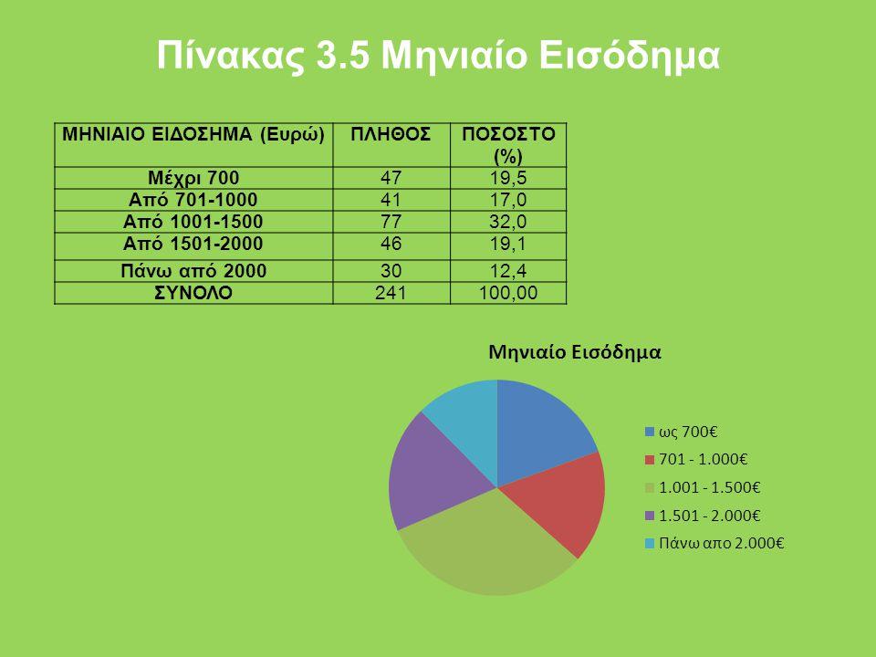 Πίνακας 3.5 Μηνιαίο Εισόδημα ΜΗΝΙΑΙΟ ΕΙΔΟΣΗΜΑ (Ευρώ)ΠΛΗΘΟΣΠΟΣΟΣΤΟ (%) Μέχρι 7004719,5 Από 701-10004117,0 Από 1001-15007732,0 Από 1501-20004619,1 Πάνω
