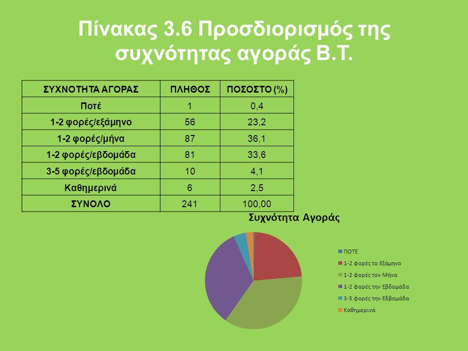 Πίνακας 3.6 Προσδιορισµός της συχνότητας αγοράς Β.Τ. ΣΥΧΝΟΤΗΤΑ ΑΓΟΡΑΣΠΛΗΘΟΣΠΟΣΟΣΤΟ (%) Ποτέ10,4 1-2 φορές/εξάμηνο5623,2 1-2 φορές/μήνα8736,1 1-2 φορές