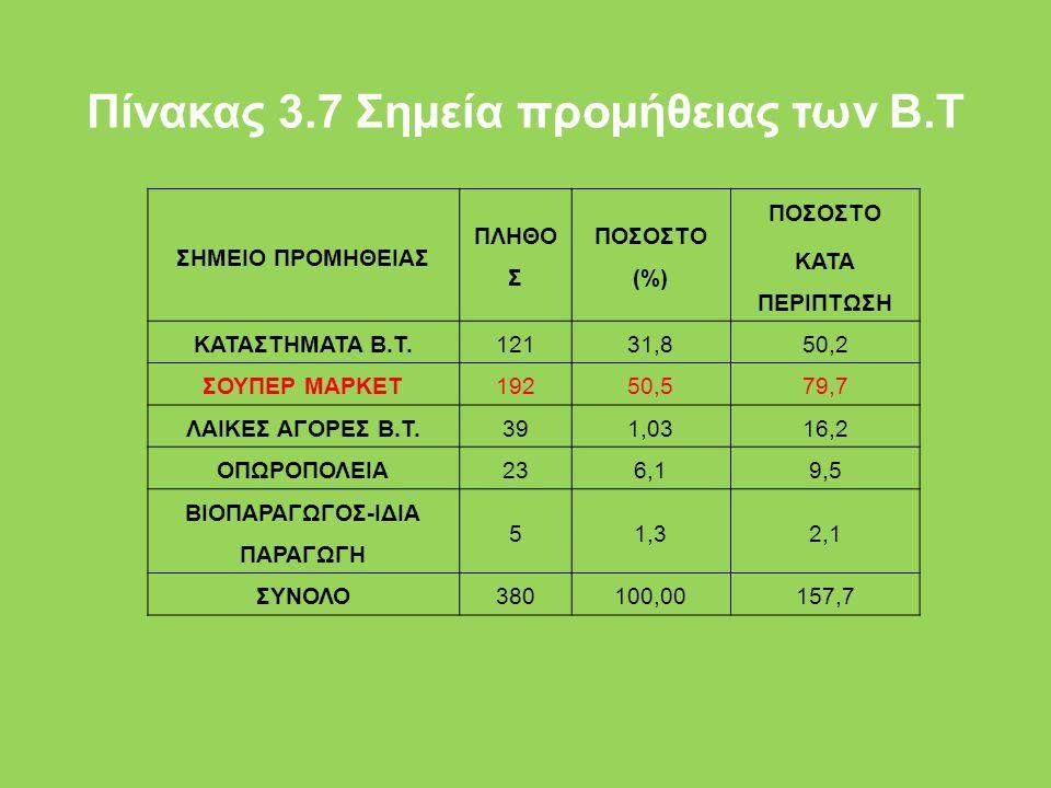 Πίνακας 3.7 Σηµεία προµήθειας των Β.Τ ΣΗΜΕΙΟ ΠΡΟΜΗΘΕΙΑΣ ΠΛΗΘΟ Σ ΠΟΣΟΣΤΟ (%) ΠΟΣΟΣΤΟ ΚΑΤΑ ΠΕΡΙΠΤΩΣΗ ΚΑΤΑΣΤΗΜΑΤΑ Β.Τ.12131,850,2 ΣΟΥΠΕΡ ΜΑΡΚΕΤ19250,579,