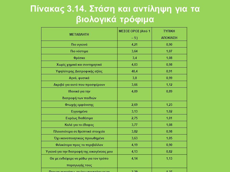 Πίνακας 3.14. Στάση και αντίληψη για τα βιολογικά τρόφιμα ΜΕΤΑΒΛΗΤΗ ΜΕΣΟΣ ΟΡΟΣ (Από 1 – 5 ) ΤΥΠΙΚΗ ΑΠΟΚΛΙΣΗ Πιο υγιεινά4,210,90 Πιο νόστιμα3,641,07 Φρ