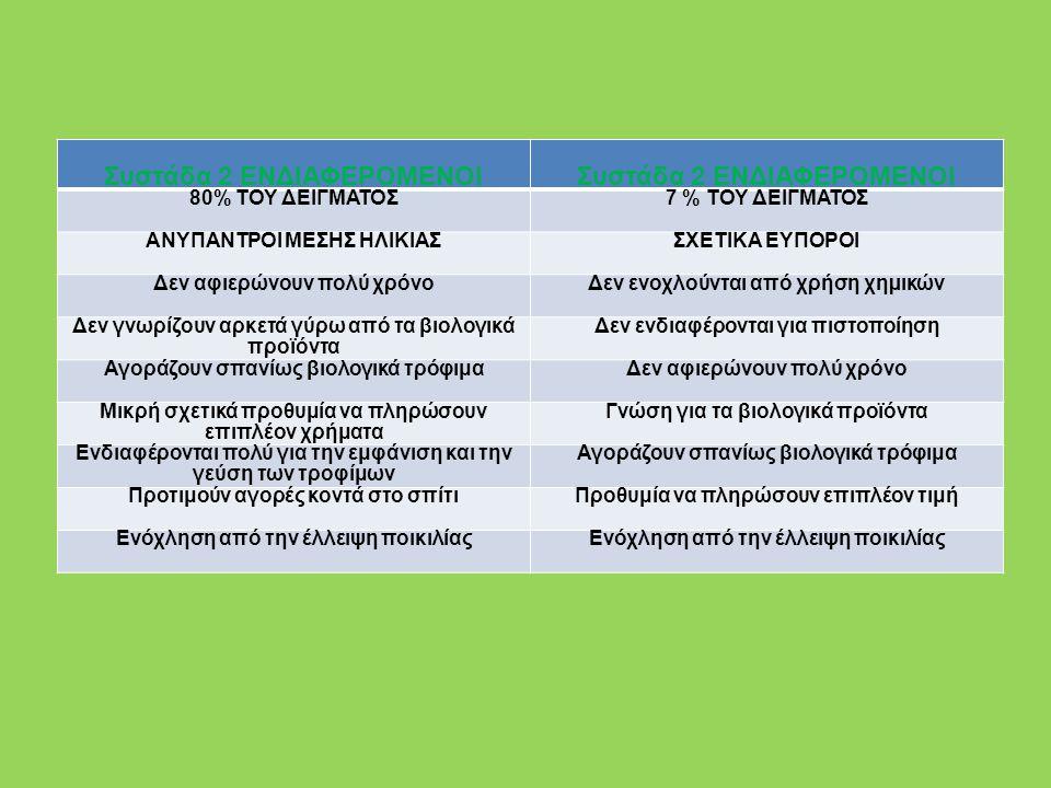 Συστάδα 3 ΒΙΟΜΑΧΗΤΙΚΟΙ 10% ΤΟΥ ΔΕΙΓΜΑΤΟΣ1% ΤΟΥ ΔΕΙΓΜΑΤΟΣ ΟΧΙ ΤΟΣΟ ΕΥΠΟΡΟΙ Προσέχουν την ισορροπία στο διαιτολόγιό τους Ενοχλούνται από την χρήση χημικών Ενδιαφέρονται για πιστοποίηση Αφιερώνουν πολύ χρόνο για αγορές Γνώση για τα βιολογικά προϊόντα