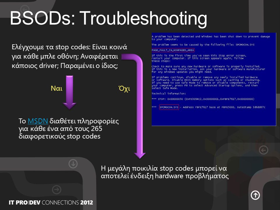 BSODs: Troubleshooting Ελέγχουμε τα stop codes: Είναι κοινά για κάθε μπλε οθόνη; Αναφέρεται κάποιος driver; Παραμένει ο ίδιος; Το MSDN διαθέτει πληροφορίες για κάθε ένα από τους 265 διαφορετικούς stop codesMSDN ΝαιΌχι Η μεγάλη ποικιλία stop codes μπορεί να αποτελεί ένδειξη hardware προβλήματος
