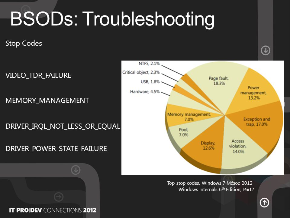BSODs: Troubleshooting Top stop codes, Windows 7 Μάιος 2012 Windows Internals 6 th Edition, Part2 Stop Codes VIDEO_TDR_FAILURE MEMORY_MANAGEMENT DRIVER_IRQL_NOT_LESS_OR_EQUAL DRIVER_POWER_STATE_FAILURE