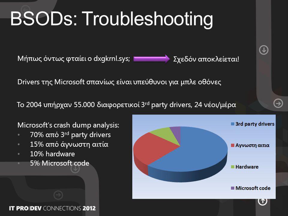 BSODs: Troubleshooting Μήπως όντως φταίει ο dxgkrnl.sys; Σχεδόν αποκλείεται.