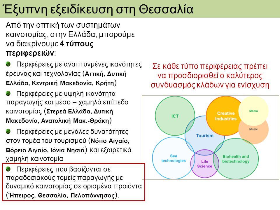 Από την οπτική των συστημάτων καινοτομίας, στην Ελλάδα, μπορούμε να διακρίνουμε 4 τύπους περιφερειών: Περιφέρειες με αναπτυγμένες ικανότητες έρευνας κ