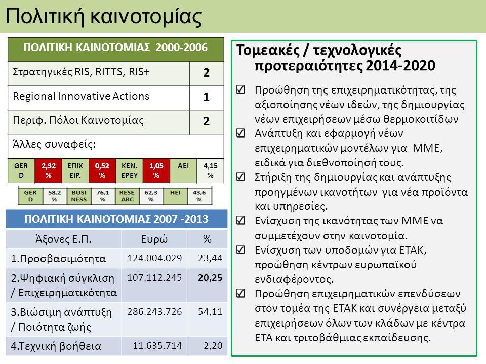 ΠΟΛΙΤΙΚΗ ΚΑΙΝΟΤΟΜΙΑΣ 2007 -2013 Άξονες Ε.Π.Ευρώ% 1.Προσβασιμότητα 124.004.02923,44 2.Ψηφιακή σύγκλιση / Επιχειρηματικότητα 107.112.24520,25 3.Βιώσιμη