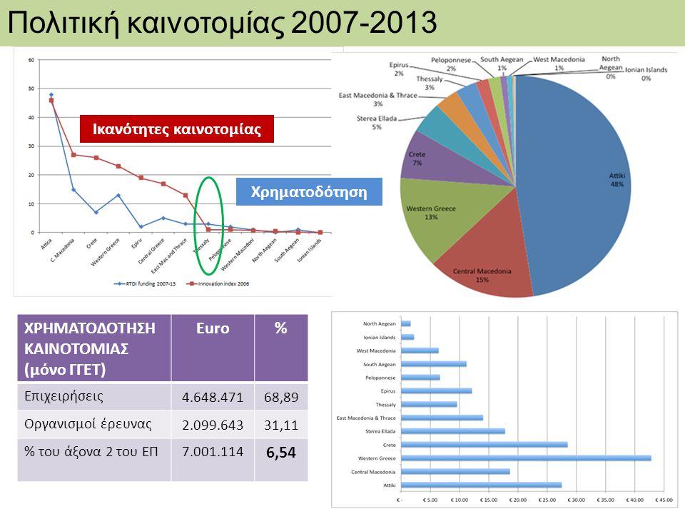 Χρηματοδότηση Ικανότητες καινοτομίας Πολιτική καινοτομίας 2007-2013 ΧΡΗΜΑΤΟΔΟΤΗΣΗ ΚΑΙΝΟΤΟΜΙΑΣ (μόνο ΓΓΕΤ) Euro% Επιχειρήσεις 4.648.47168,89 Οργανισμοί