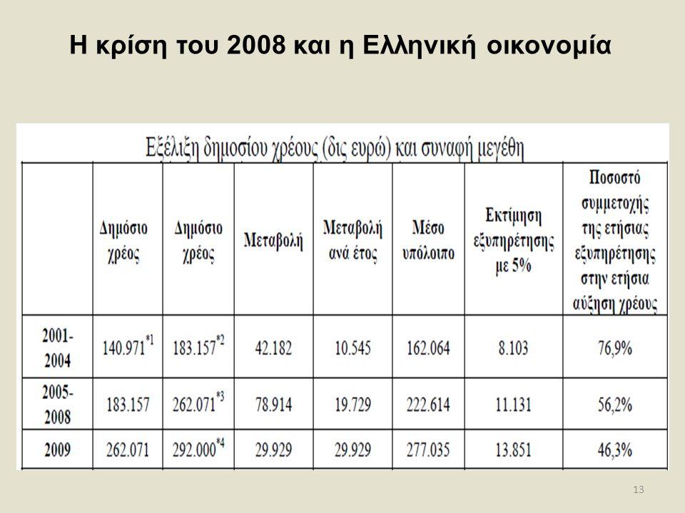 13 Η κρίση του 2008 και η Ελληνική οικονομία