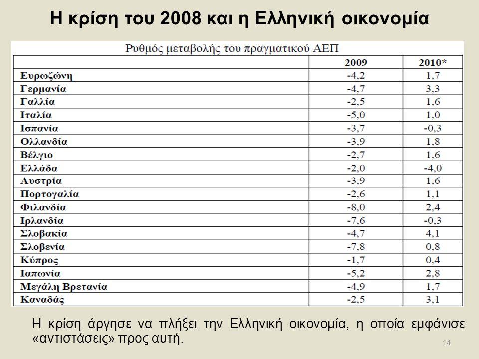 14 Η κρίση του 2008 και η Ελληνική οικονομία Η κρίση άργησε να πλήξει την Ελληνική οικονομία, η οποία εμφάνισε «αντιστάσεις» προς αυτή.