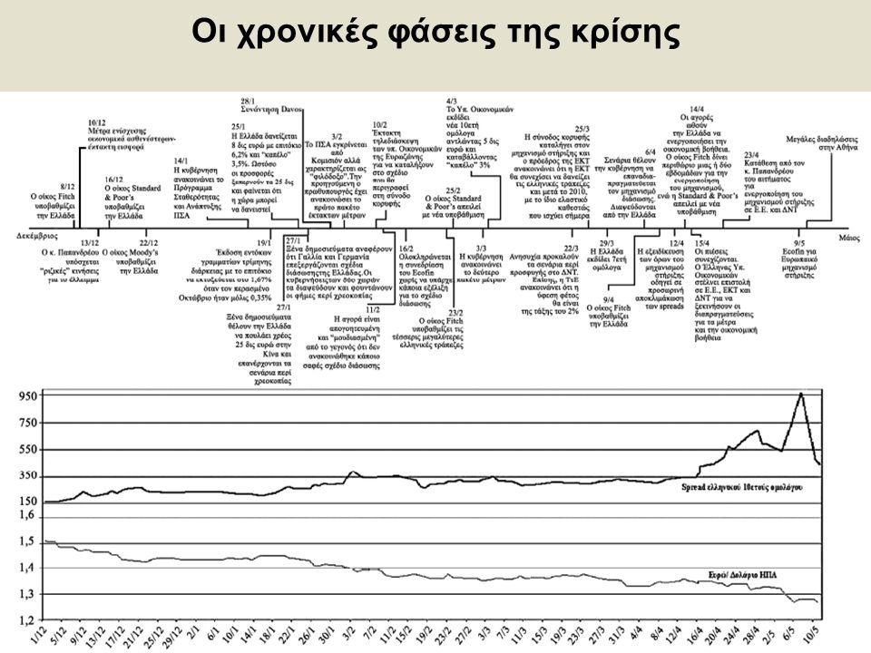 18 Οι χρονικές φάσεις της κρίσης
