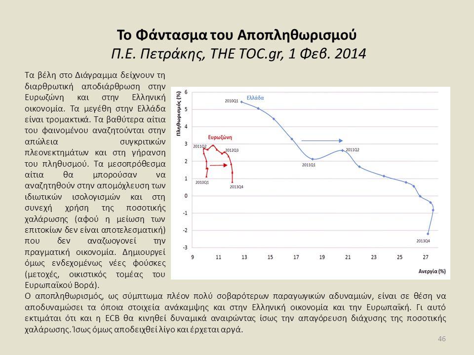Το Φάντασμα του Αποπληθωρισμού Π.Ε. Πετράκης, THE TOC.gr, 1 Φεβ. 2014 Ο αποπληθωρισμός, ως σύμπτωμα πλέον πολύ σοβαρότερων παραγωγικών αδυναμιών, είνα
