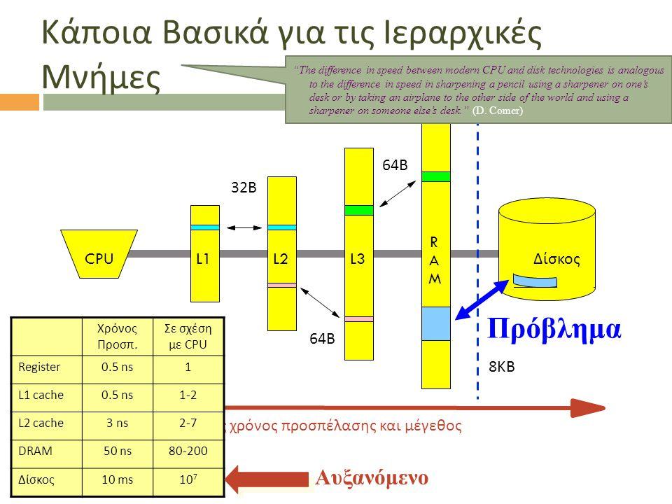 Κάποια Βασικά για τις Ιεραρχικές Μνήμες CPUL1L2 A R M L3 Δίσκος Πρόβλημα Αυξανόμενος χρόνος προσπέλασης και μέγεθος Χρόνος Προσπ. Σε σχέση με CPU Regi
