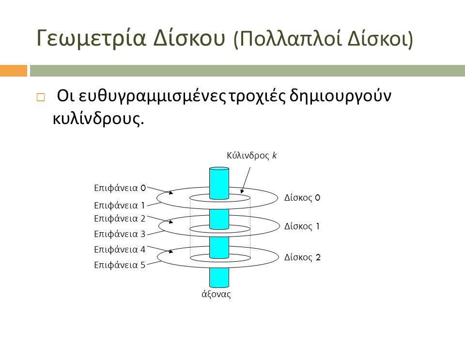 Γεωμετρία Δίσκου ( Πολλαπλοί Δίσκοι )  Οι ευθυγραμμισμένες τροχιές δημιουργούν κυλίνδρους. Επιφάνεια 0 Επιφάνεια 1 Κύλινδρος k άξονας Δίσκος 0 Δίσκος