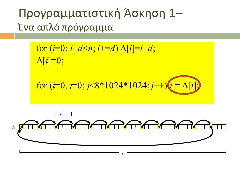 Προγραμματιστική Άσκηση 1– Ένα απλό πρόγραμμα for (i=0; i+d<n; i+=d) A[i]=i+d; A[i]=0; for (i=0, j=0; j<8*1024*1024; j++) i = A[i];