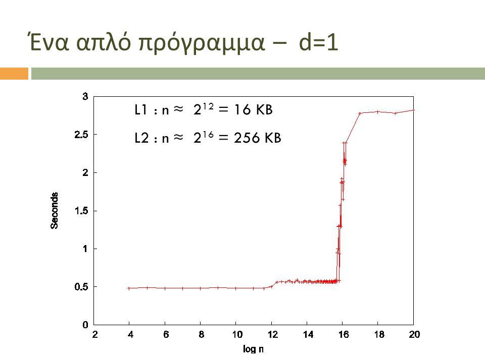 L1 : n ≈ 2 12 = 16 KB L2 : n ≈ 2 16 = 256 KB Ένα απλό πρόγραμμα – d=1