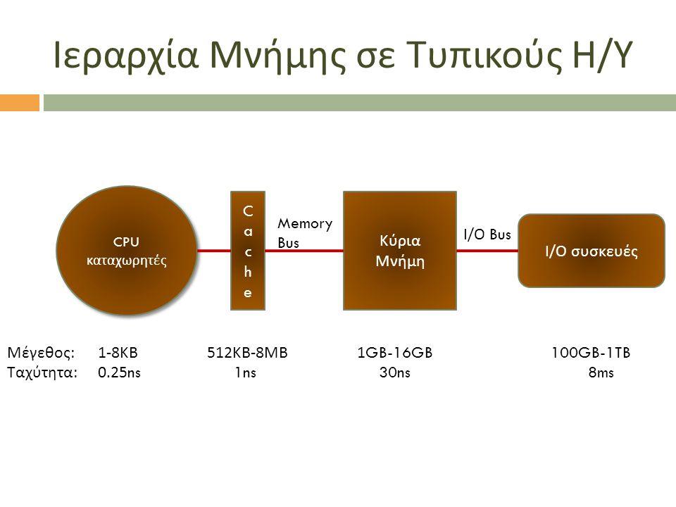 Ιεραρχία Μνήμης σε Τυπικούς Η / Υ CPU καταχωρητές CPU καταχωρητές CacheCache Κύρια Μνήμη Memory Bus Ι / Ο συσκευές Ι / Ο Bus Μέγεθος :1-8 ΚΒ 512 ΚΒ -8