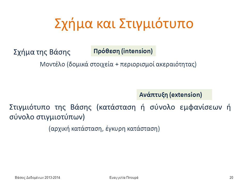 Βάσεις Δεδομένων 2013-2014Ευαγγελία Πιτουρά20 Σχήμα της Βάσης Μοντέλο (δομικά στοιχεία + περιορισμοί ακεραιότητας) Στιγμιότυπο της Βάσης (κατάσταση ή σύνολο εμφανίσεων ή σύνολο στιγμιοτύπων) Πρόθεση (intension) Ανάπτυξη (extension) (αρχική κατάσταση, έγκυρη κατάσταση) Σχήμα και Στιγμιότυπο