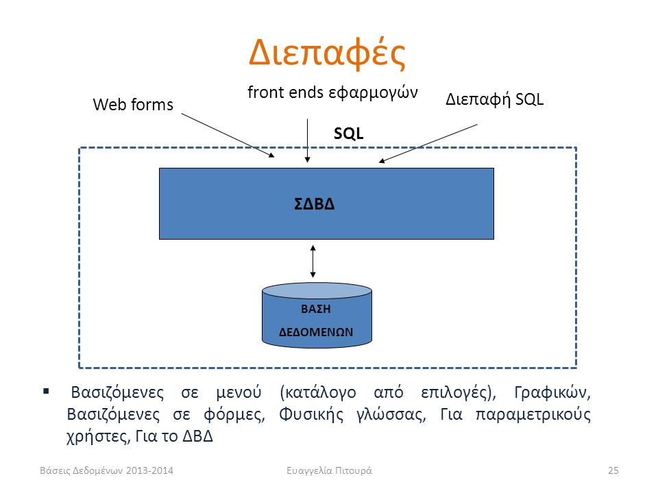 Βάσεις Δεδομένων 2013-2014Ευαγγελία Πιτουρά25 ΣΔΒΔ ΒΑΣΗ ΔΕΔΟΜΕΝΩΝ SQL Web forms front ends εφαρμογών Διεπαφή SQL Διεπαφές  Βασιζόμενες σε μενού (κατάλογο από επιλογές), Γραφικών, Βασιζόμενες σε φόρμες, Φυσικής γλώσσας, Για παραμετρικούς χρήστες, Για το ΔΒΔ