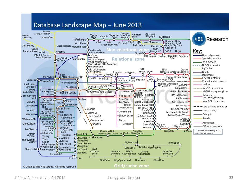 Βάσεις Δεδομένων 2013-2014Ευαγγελία Πιτουρά33