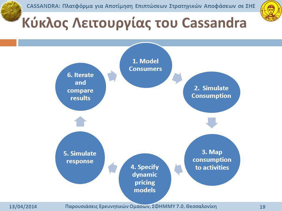 Παρουσιάσεις Ερευνητικών Ομάδων, ΣΦΗΜΜΥ 7.0, Θεσσαλονίκη CASSANDRA: Πλατφόρμα για Αποτίμηση Επιπτώσεων Στρατηγικών Αποφάσεων σε ΣΗΕ 13/04/2014 19 Κύκλ