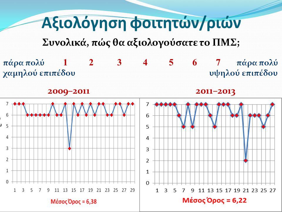 Αξιολόγηση φοιτητών/ριών Συνολικά, πώς θα αξιολογούσατε το ΠΜΣ; πάρα πολύ 1 2 3 4 5 6 7 πάρα πολύ χαμηλού επιπέδου υψηλού επιπέδου 2009–2011 2011–2013