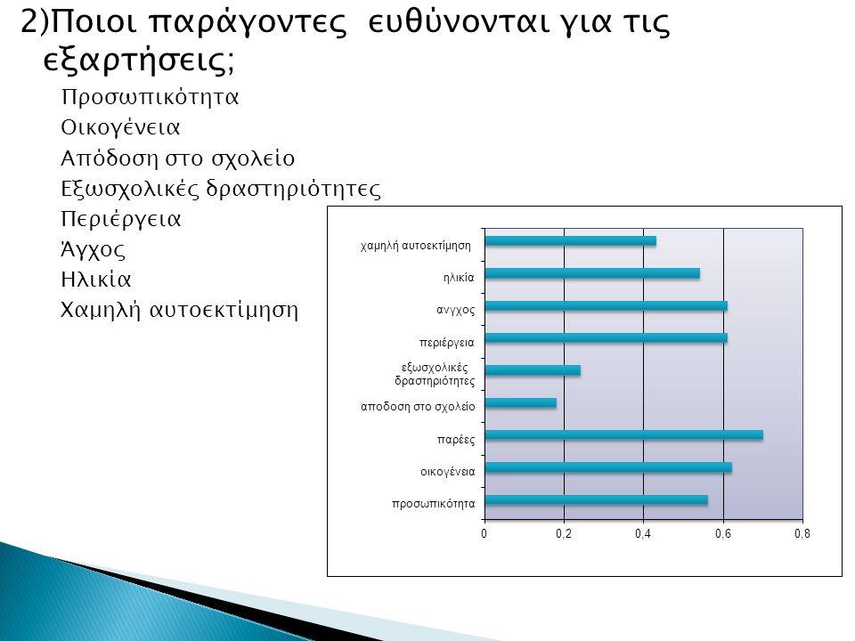 2)Ποιοι παράγοντες ευθύνονται για τις εξαρτήσεις; Προσωπικότητα Οικογένεια Απόδοση στο σχολείο Εξωσχολικές δραστηριότητες Περιέργεια Άγχος Ηλικία Χαμηλή αυτοεκτίμηση