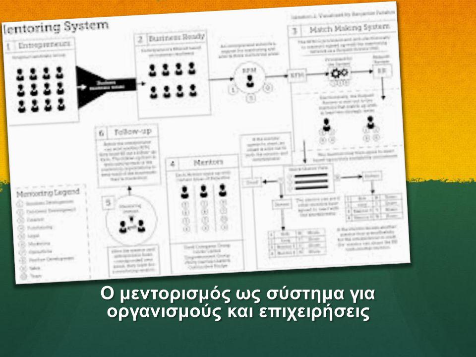 Ο μεντορισμός ως σύστημα για οργανισμούς και επιχειρήσεις