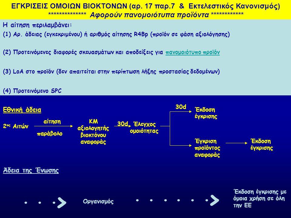 ΠΑΡΕΚΚΛΙΣΕΙΣ ΑΠΟ ΕΓΚΡΙΣΕΙΣ (αρ.55-57) Κατ' εξαίρεση άδεια εφαρμογής μη εγκεκριμένων βιοκτόνων, υπό την εποπτεία της αρμόδιας αρχής για 180d (μπορεί να ανανεωθεί για άλλες 550d) για περιπτώσεις κινδύνου υγείας των ανθρώπων, ζώων ή και για λόγους περιβάλλοντος, ελλείψει άλλων εναλλακτικών μέτρων Προσωρινή έγκρισης, βιοκτόνων που φέρουν νέες δραστικές για 3 χρόνια όταν το ΚΜ αξιολόγησης της δ.ο στείλει θετική εισήγηση προς τον Οργανισμό κατά την αξιολόγηση της δραστικής (δηλ όταν θα ξεκινά η περίοδος των 270d) Κατ' εξαίρεση άδεια εφαρμογής μη εγκεκριμένων βιοκτόνων, επ'αόριστον, για περιπτώσεις προστασίας εθνικής-πολιτιστικής κληρονομιάς, ελλείψει άλλων εναλλακτικών μέτρων Μπορεί να χορηγηθεί: α) β) γ) Άδεια διεξαγωγής δοκιμών σε κάποιο ΚΜ και εντός 45d σε περίπτωση μη εγκεκριμένης δ.
