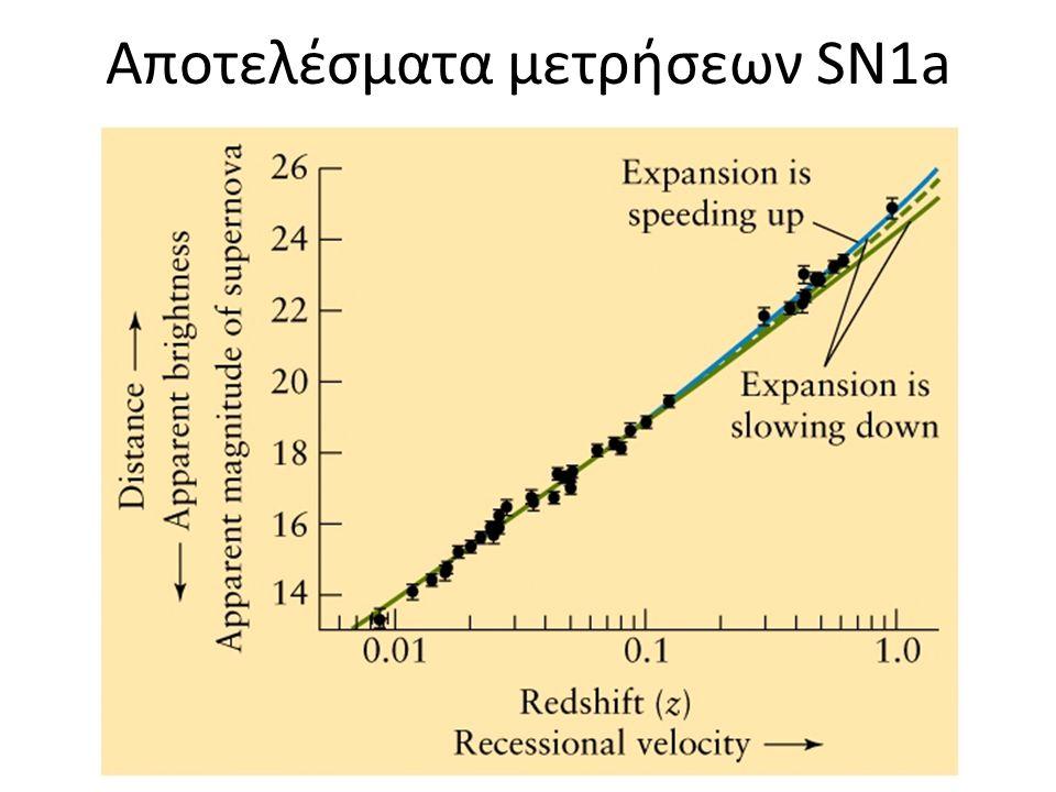 Αποτελέσματα μετρήσεων SN1a