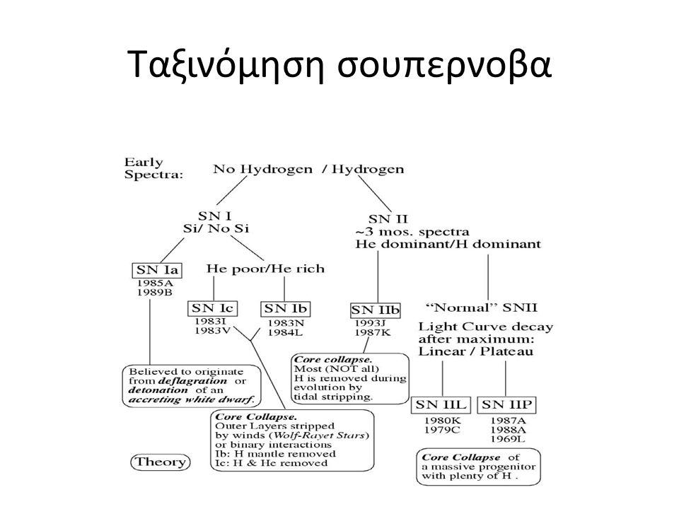 Ταξινόμηση σουπερνοβα